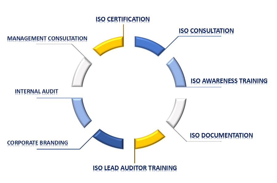 British wings ISO certification Kuwait business process